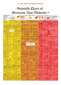 Scientific Chart of Germanic New Medicine